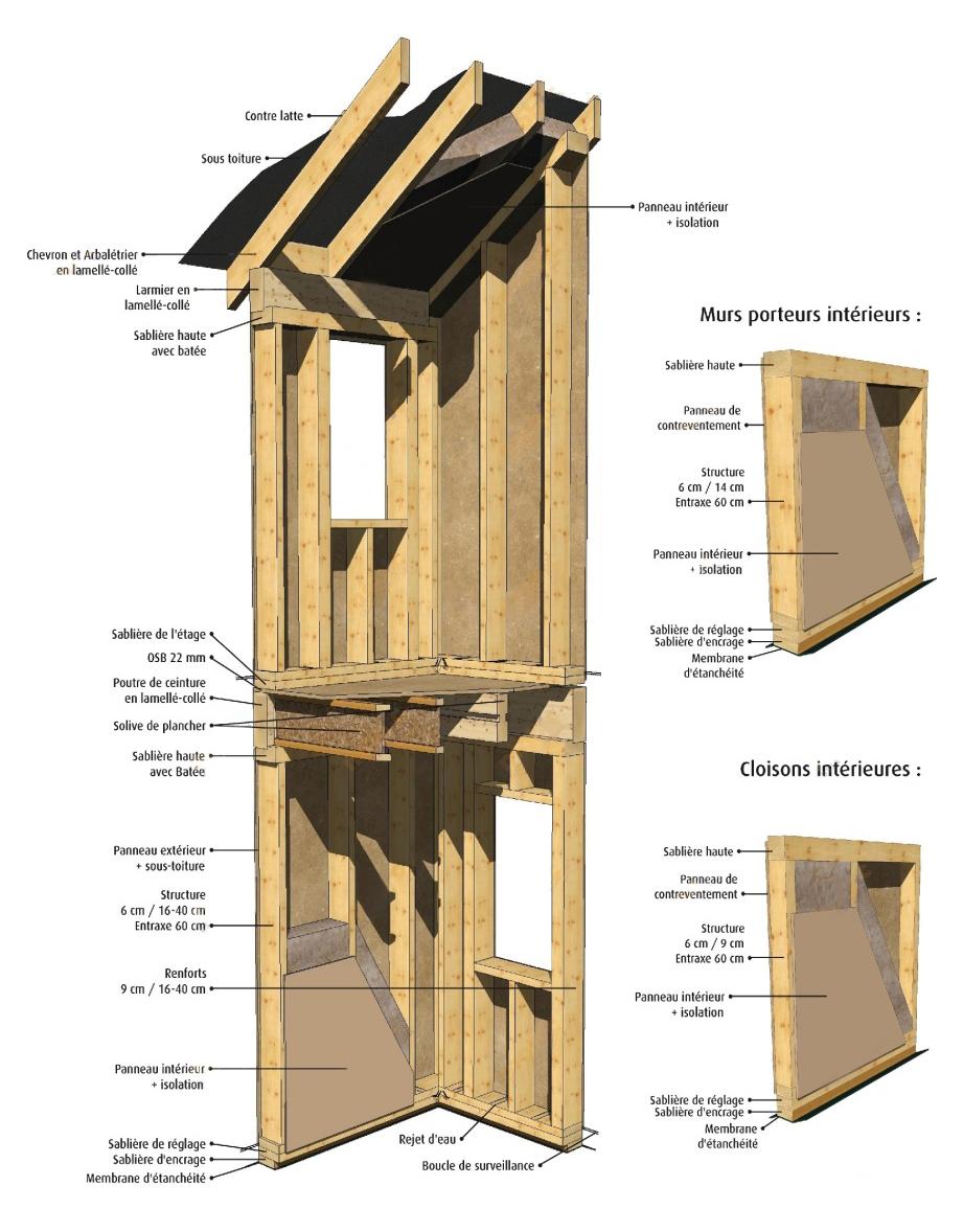 Ossature bois maison bois c t sud for Ossature en bois
