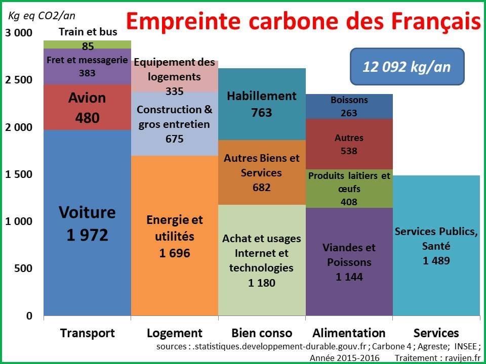 Tableau représentant l'empreinte carbone des constructions en France